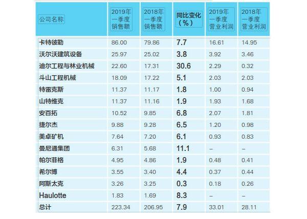 2019年一季度卡特营业利润19.3%,沃尔沃15.1%,安百拓19.7%