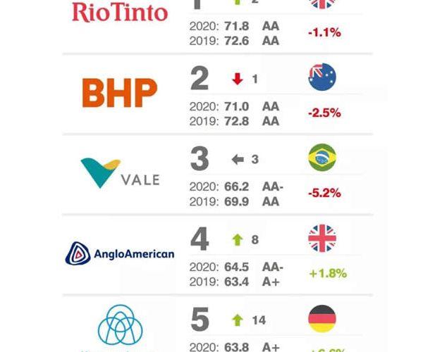 蒂森克虏伯矿山技术业务入围全球品牌价值排行榜前五